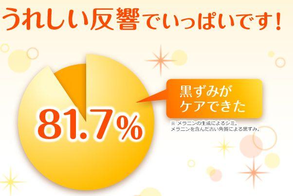 効果があった人は81.7%